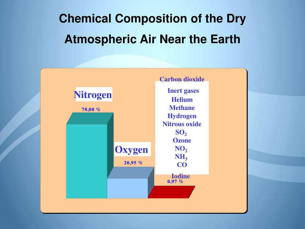 chemical composition of the dry atmospheric air near the earth l.