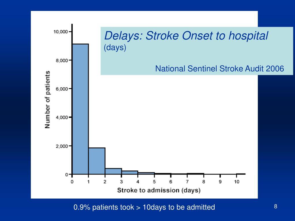 Delays: Stroke Onset to hospital