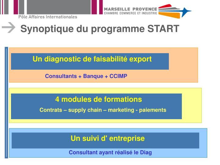Synoptique du programme START