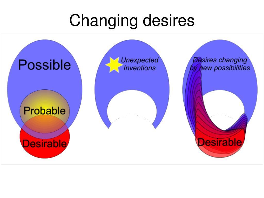 Changing desires