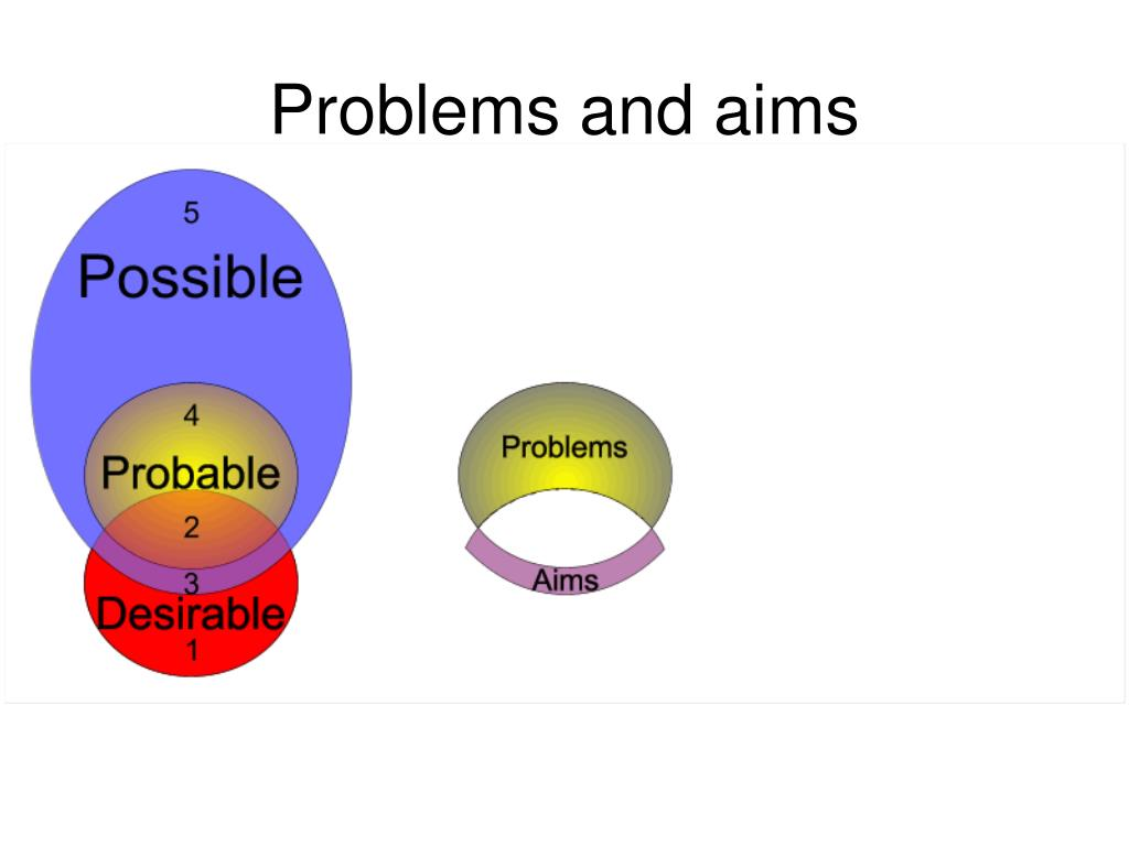 Problems and aims
