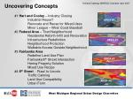uncovering concepts