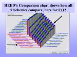 heed s comparison chart shows how all 9 schemes compare here for co2