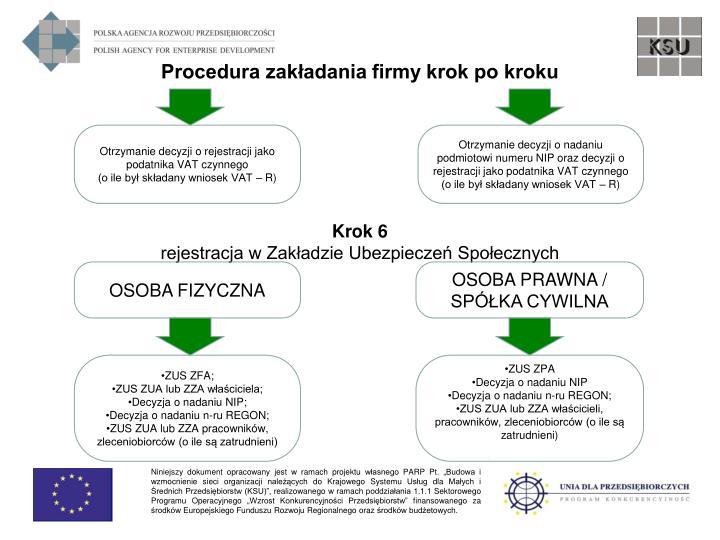 Procedura zakładania firmy krok po kroku