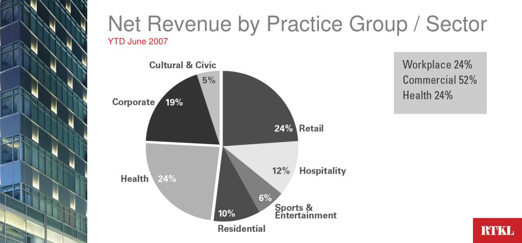 Net Revenue by Practice Group / Sector