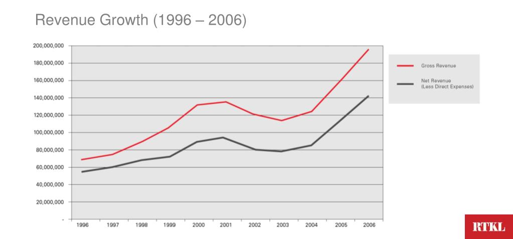 Revenue Growth (1996 – 2006)