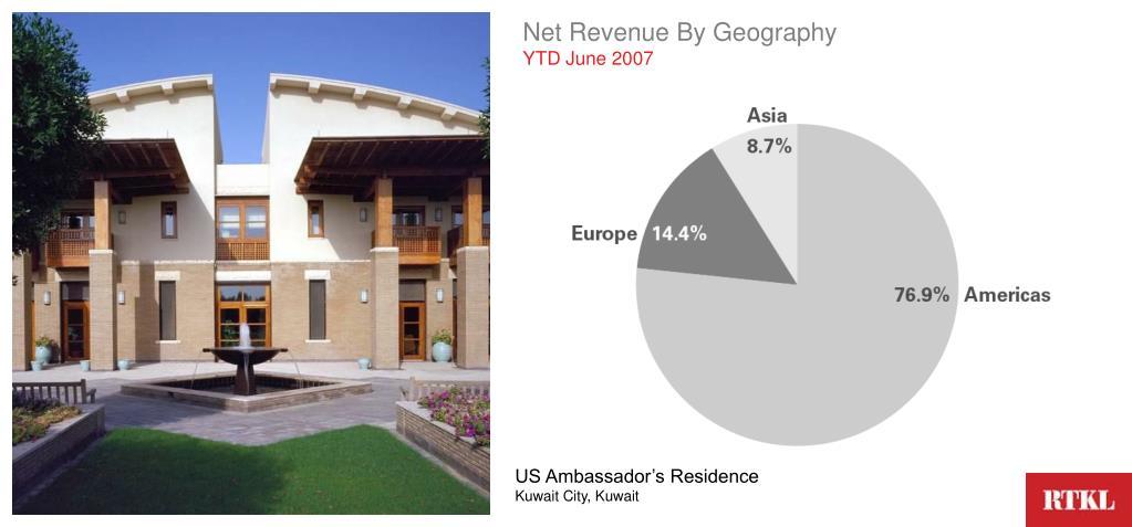 Net Revenue By Geography