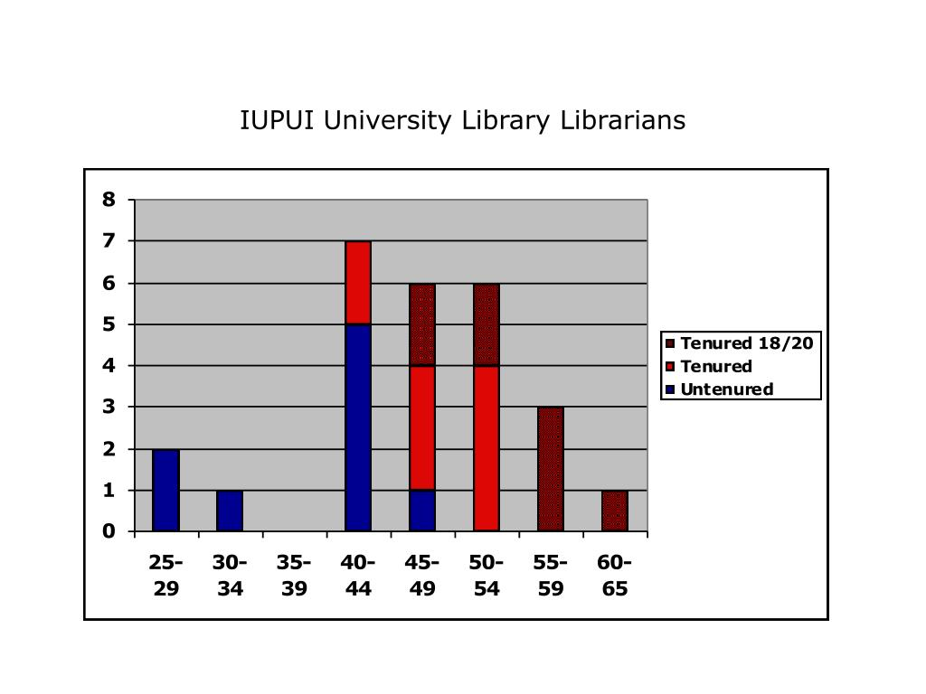 IUPUI University Library Librarians