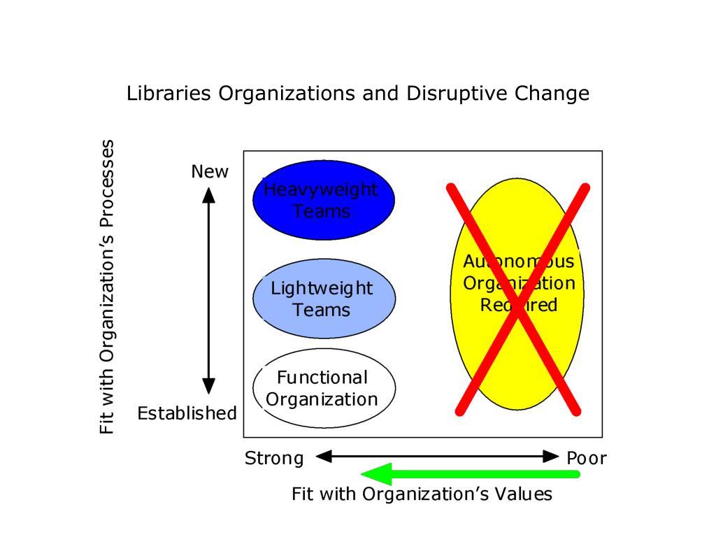 Libraries Organizations and Disruptive Change