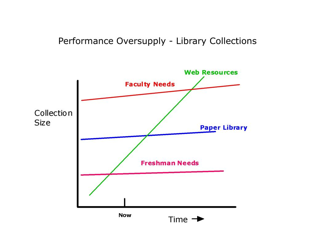 Performance Oversupply - Library Collections