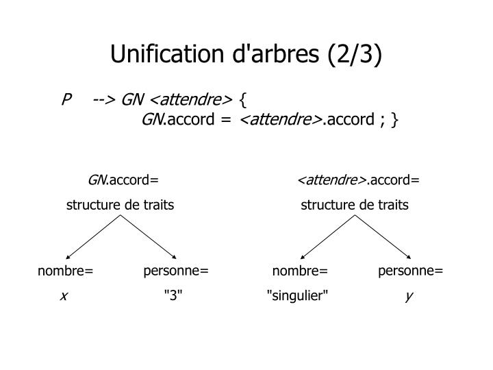 Unification d'arbres (2/3)
