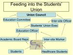 feeding into the students union