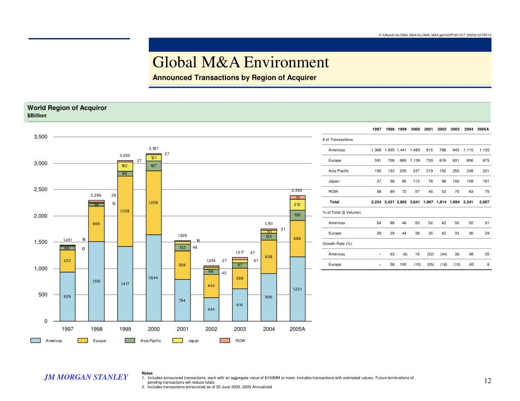 K:\Utkarsh\GLOBAL M&A\GLOBAL M&A.ppt\A2XP\03 OCT 2005\6:52 PM\14