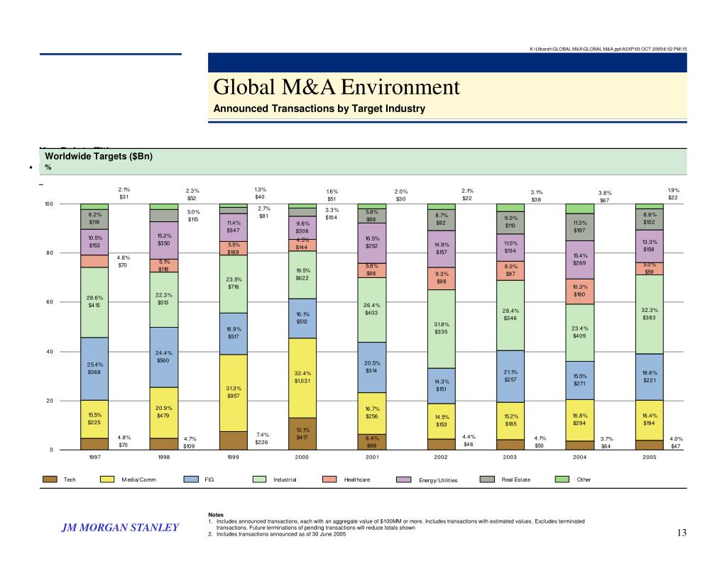 K:\Utkarsh\GLOBAL M&A\GLOBAL M&A.ppt\A2XP\03 OCT 2005\6:52 PM\15