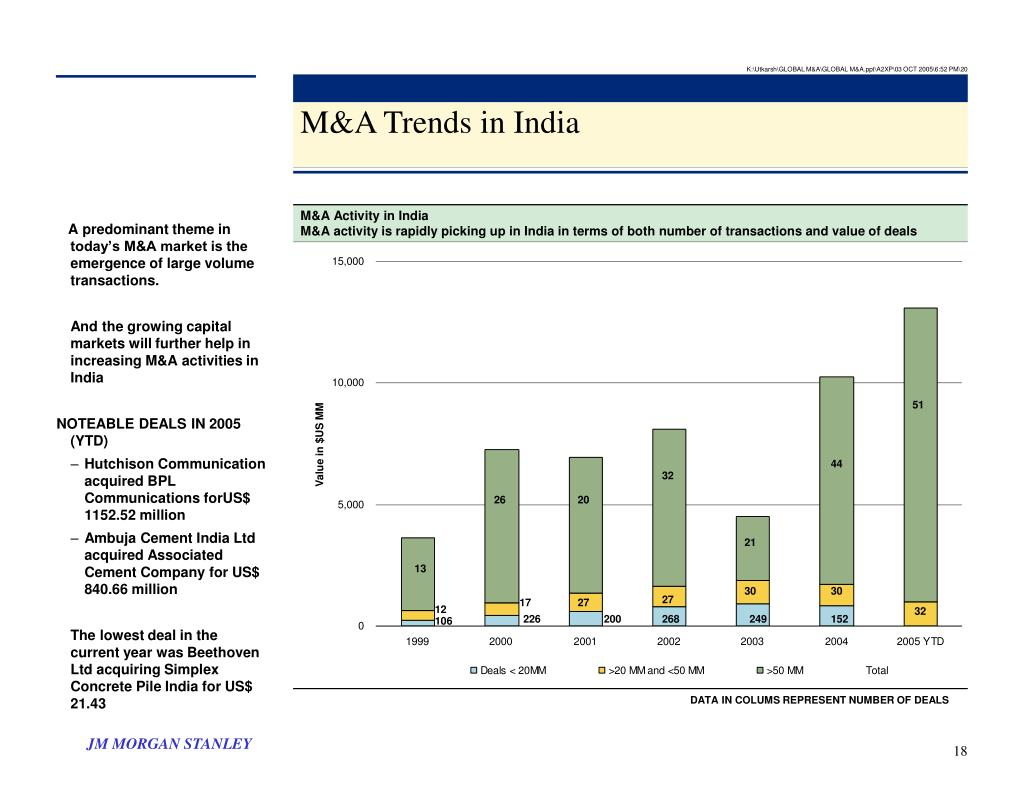 M&A Activity in India