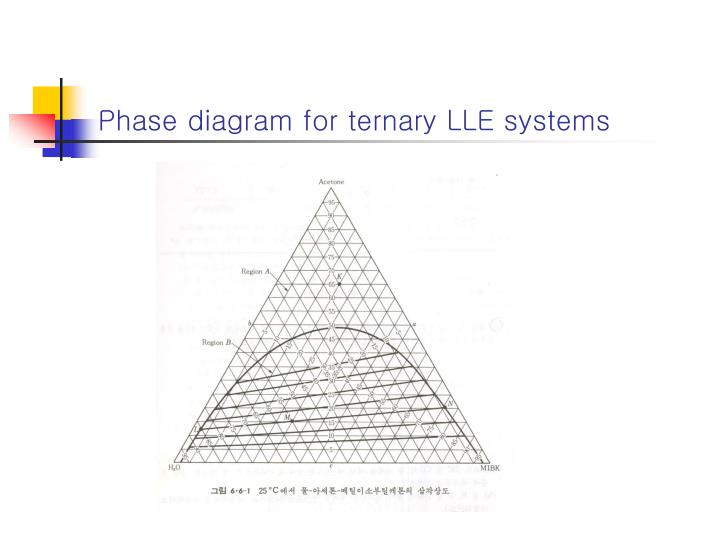 ppt chapter 6 multiphase systems powerpoint