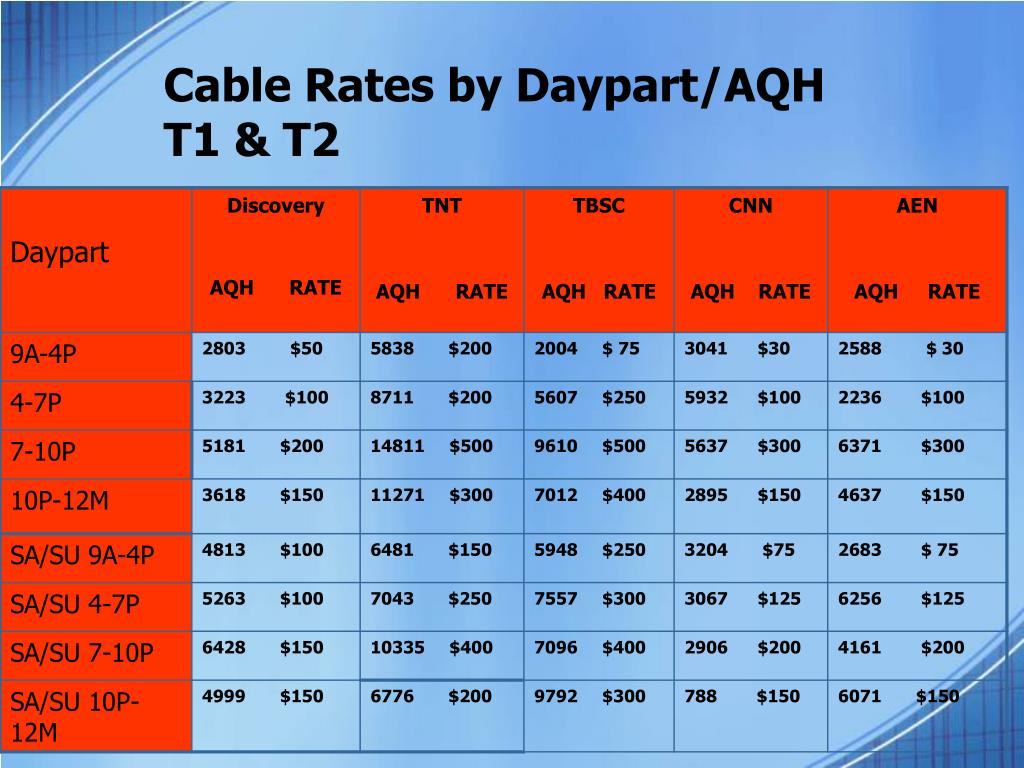 Cable Rates by Daypart/AQH
