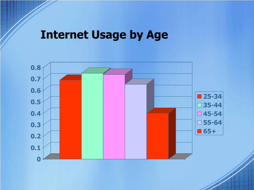Internet Usage by Age