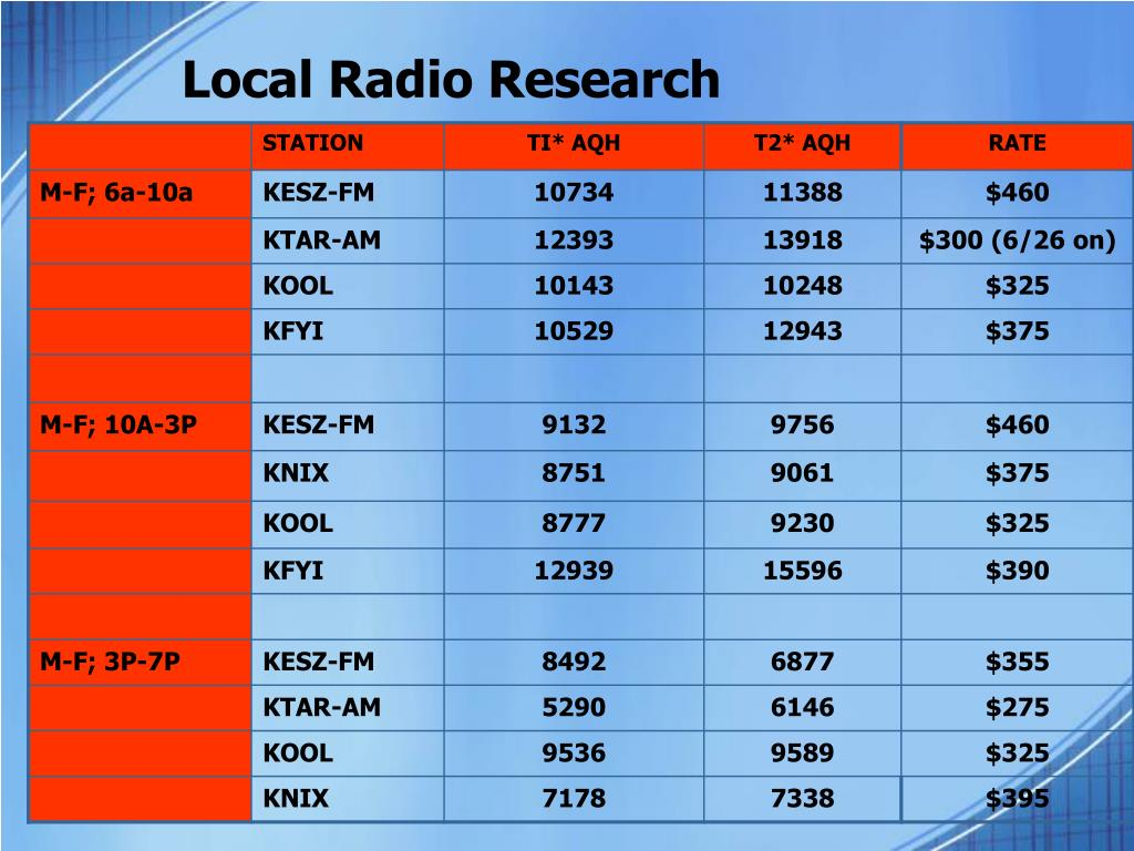 Local Radio Research