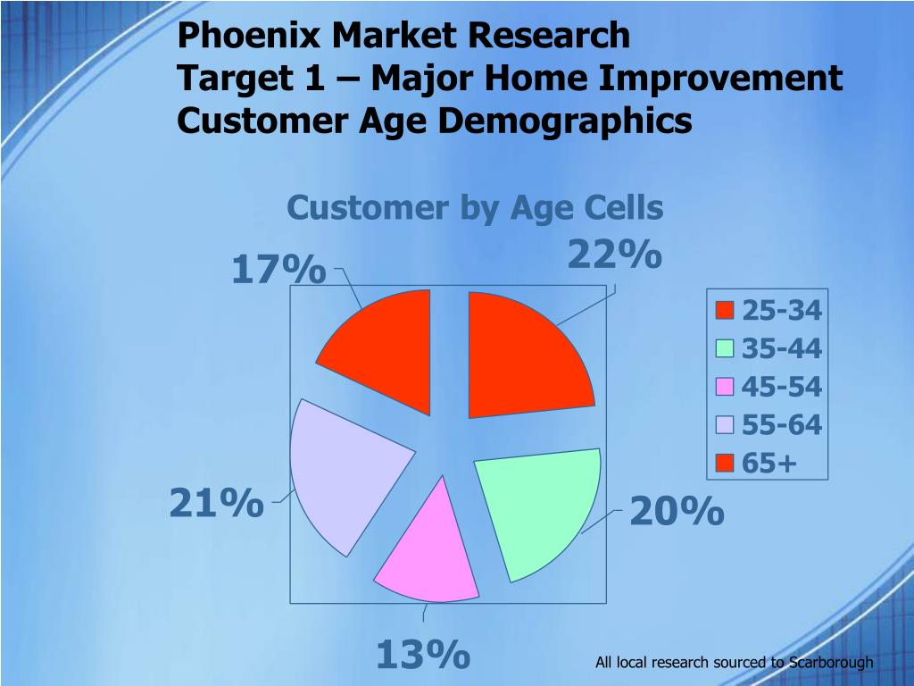 Phoenix Market Research