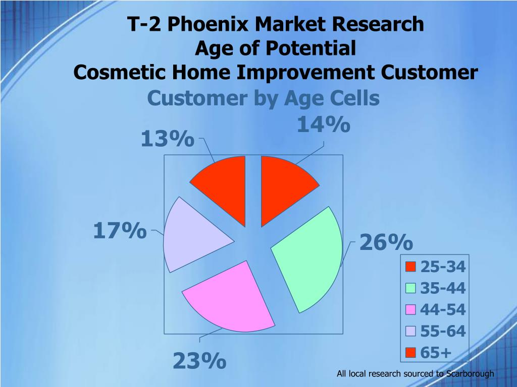 T-2 Phoenix Market Research