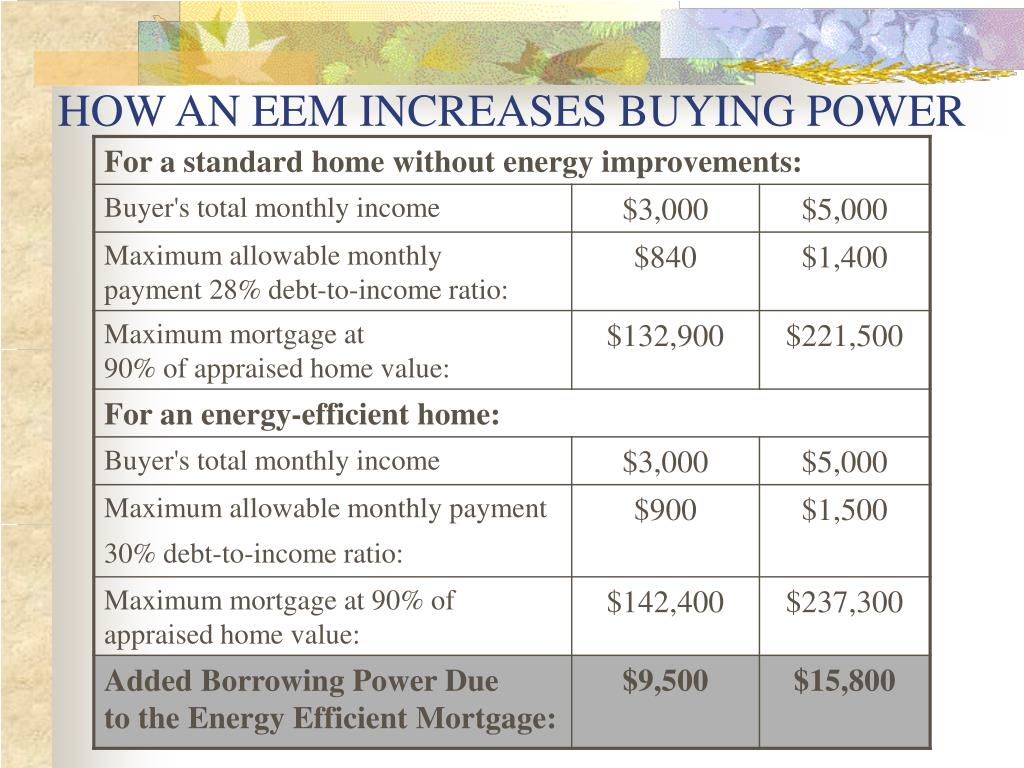 HOW AN EEM INCREASES BUYING POWER