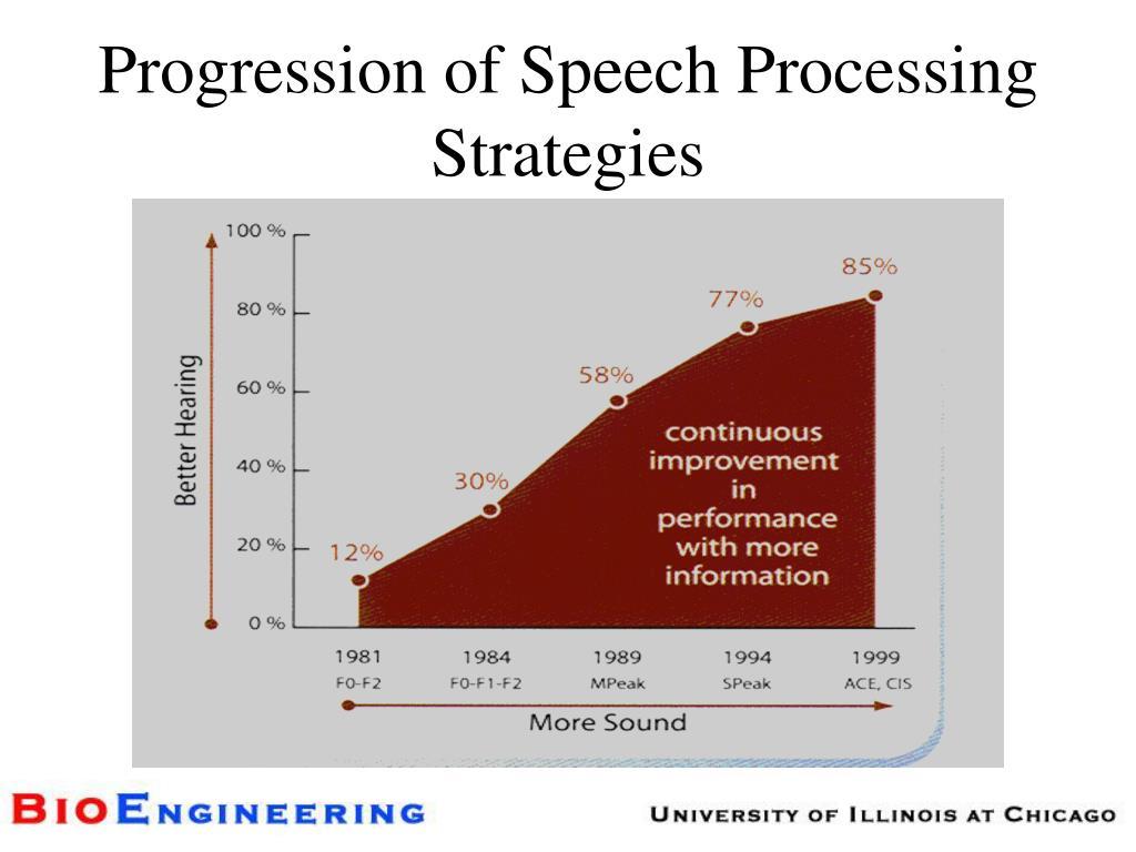 Progression of Speech Processing Strategies