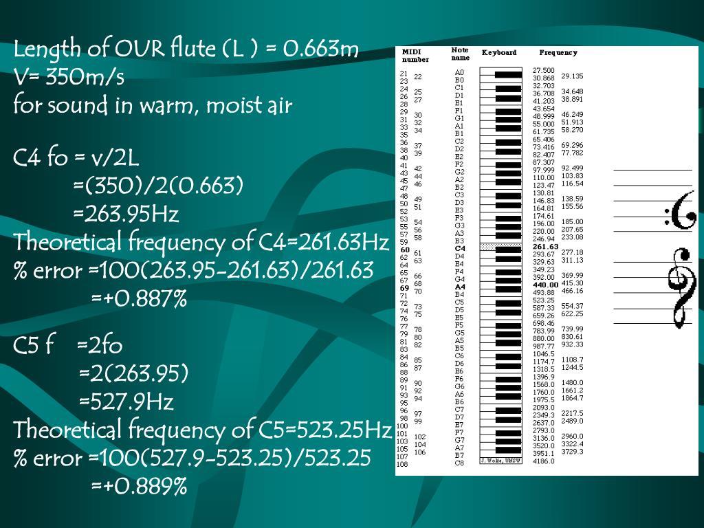 Length of OUR flute (L ) = 0.663m