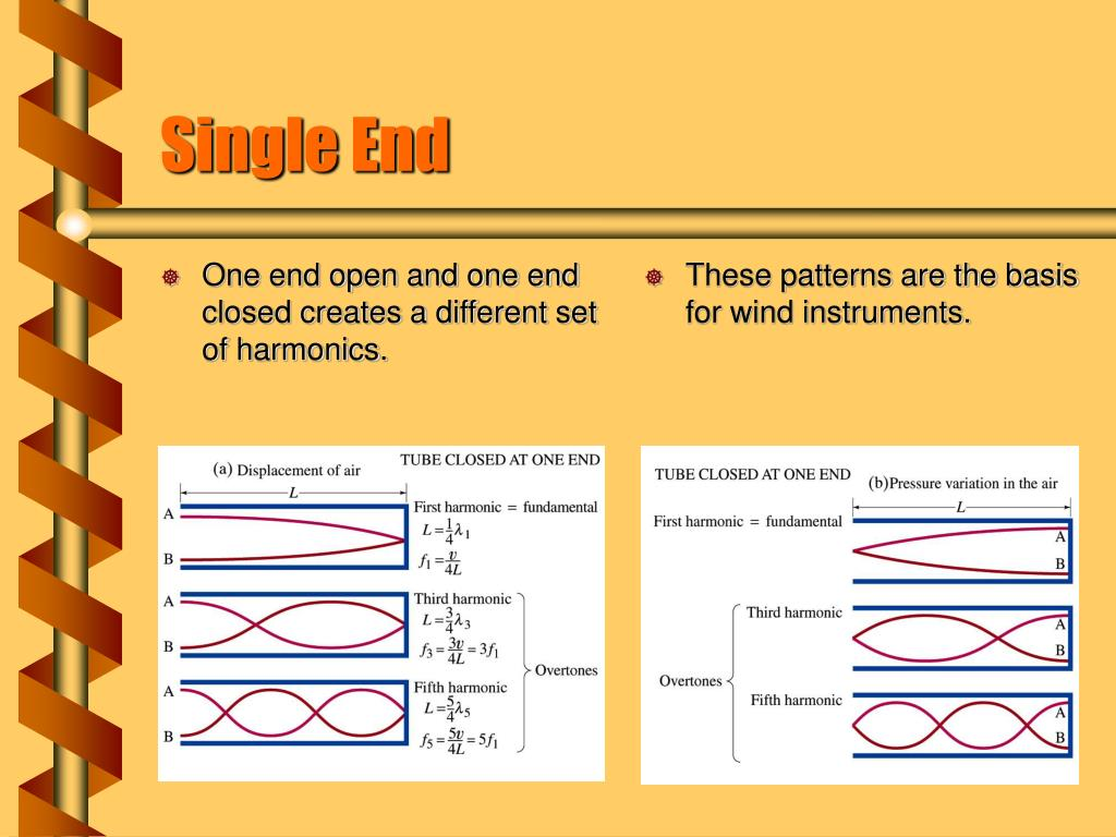 One end open and one end closed creates a different set of harmonics.