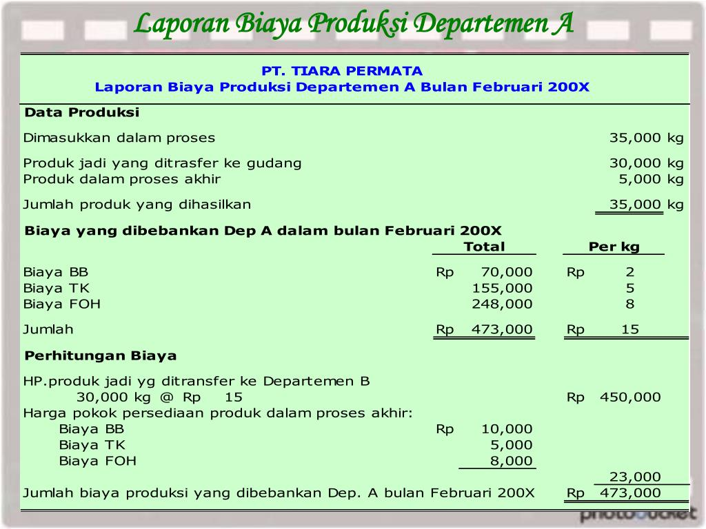 Ppt Metode Harga Pokok Proses Process Costing Powerpoint Presentation Id 922004