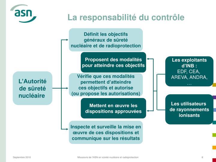 La responsabilité du contrôle