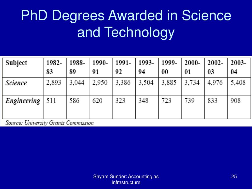 PhD Degrees Awarded in Science and Technology