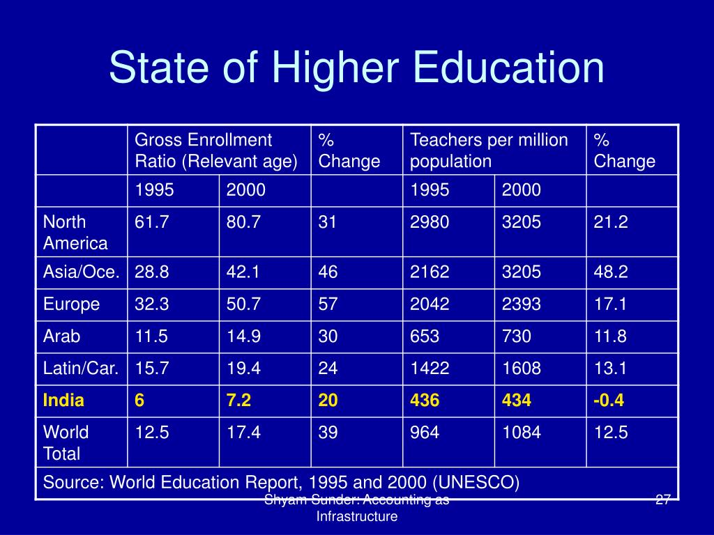 State of Higher Education