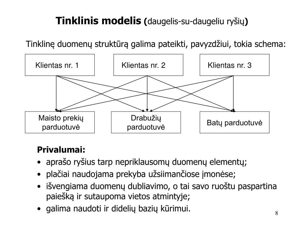 prekybos sistemos duomenų modelis