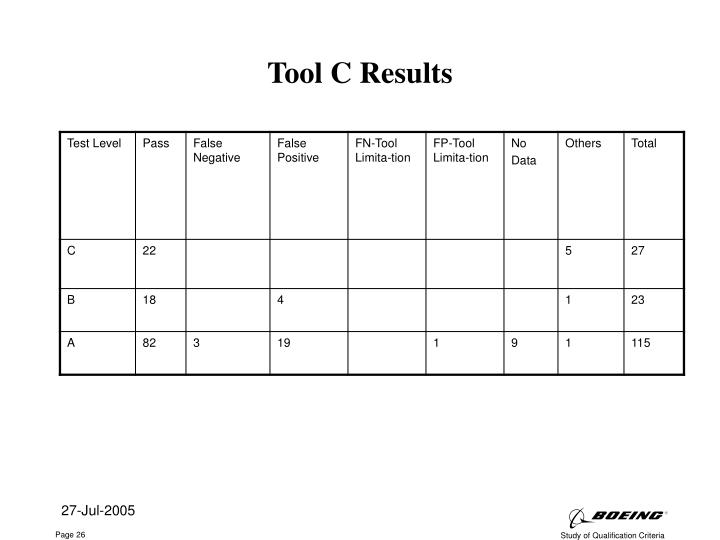 Tool C Results
