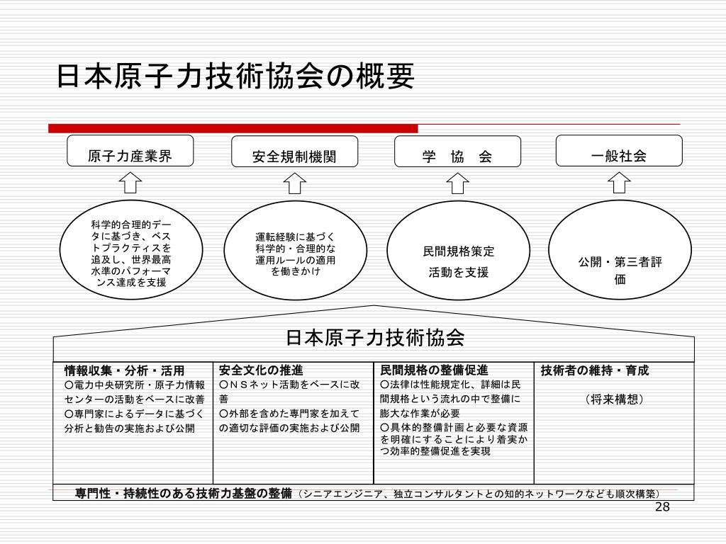 PPT - 原子力の安全規制システム:経済性、安全性、社会信頼性の向上を ...