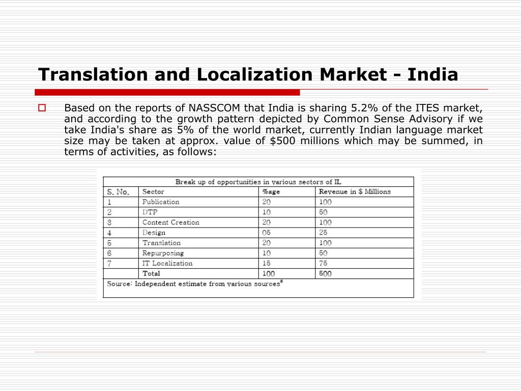 Translation and Localization Market - India