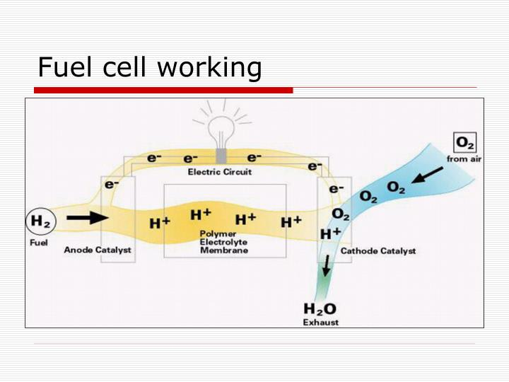 Fuel cell working