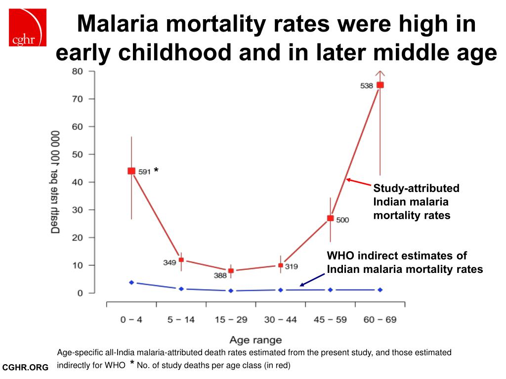 Malaria mortality rates were high in early childhood and in later middle age