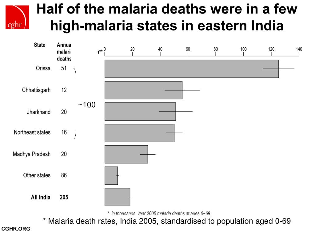 Half of the malaria deaths were in a few high-malaria states in eastern India