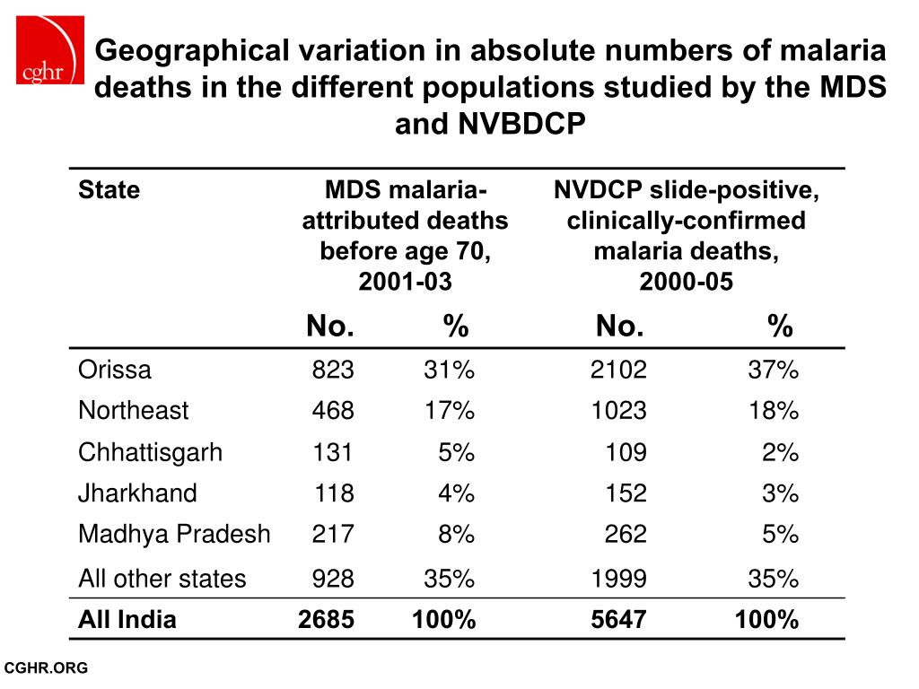 Geographical variation in absolute numbers of malaria deaths in the different populations studied by the MDS and NVBDCP