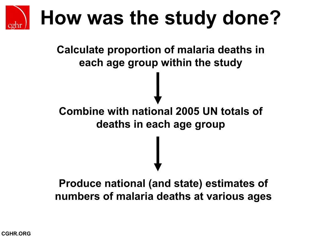 How was the study done?