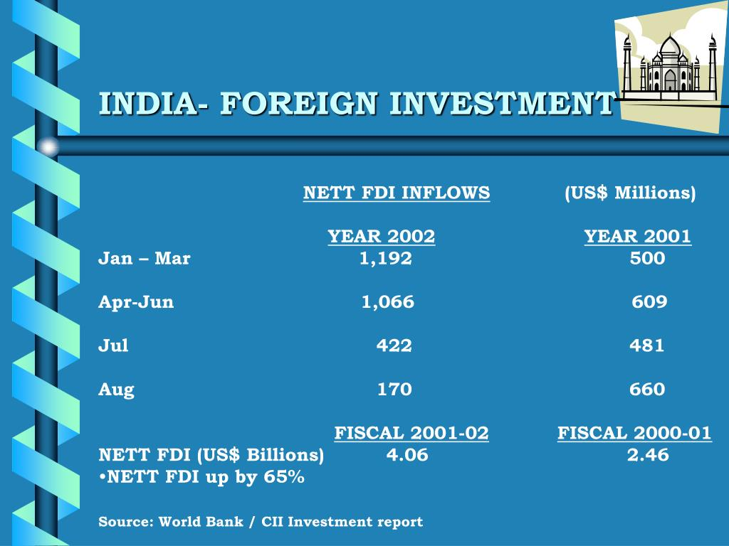 INDIA- FOREIGN INVESTMENT