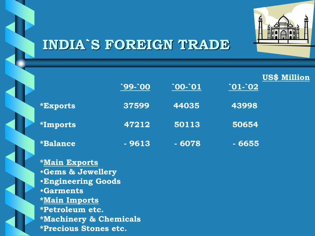 INDIA`S FOREIGN TRADE