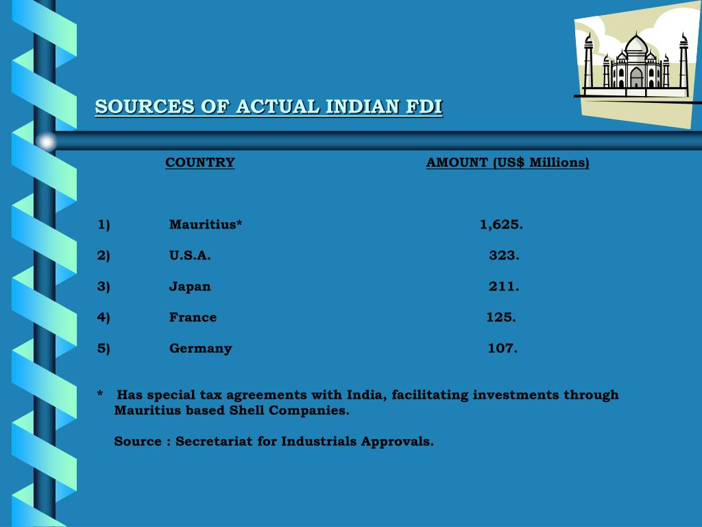 SOURCES OF ACTUAL INDIAN FDI
