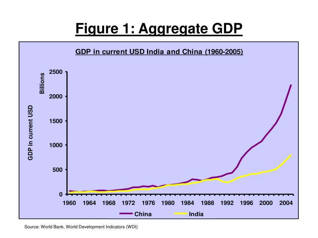 Figure 1: Aggregate GDP