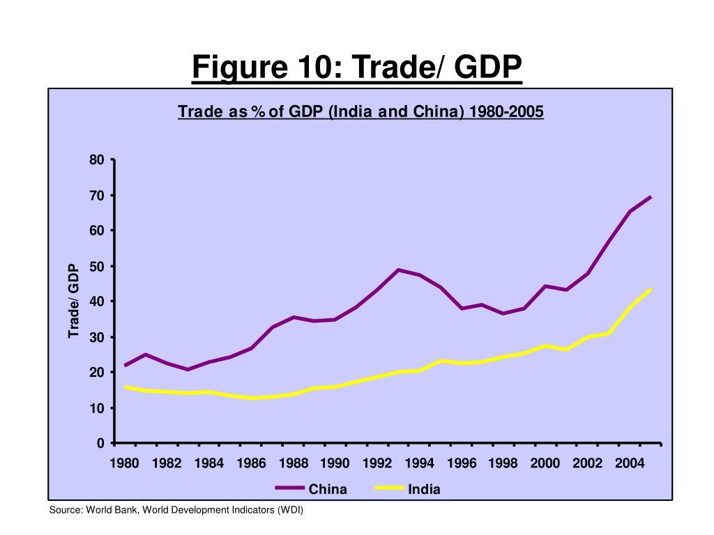 Figure 10: Trade/ GDP