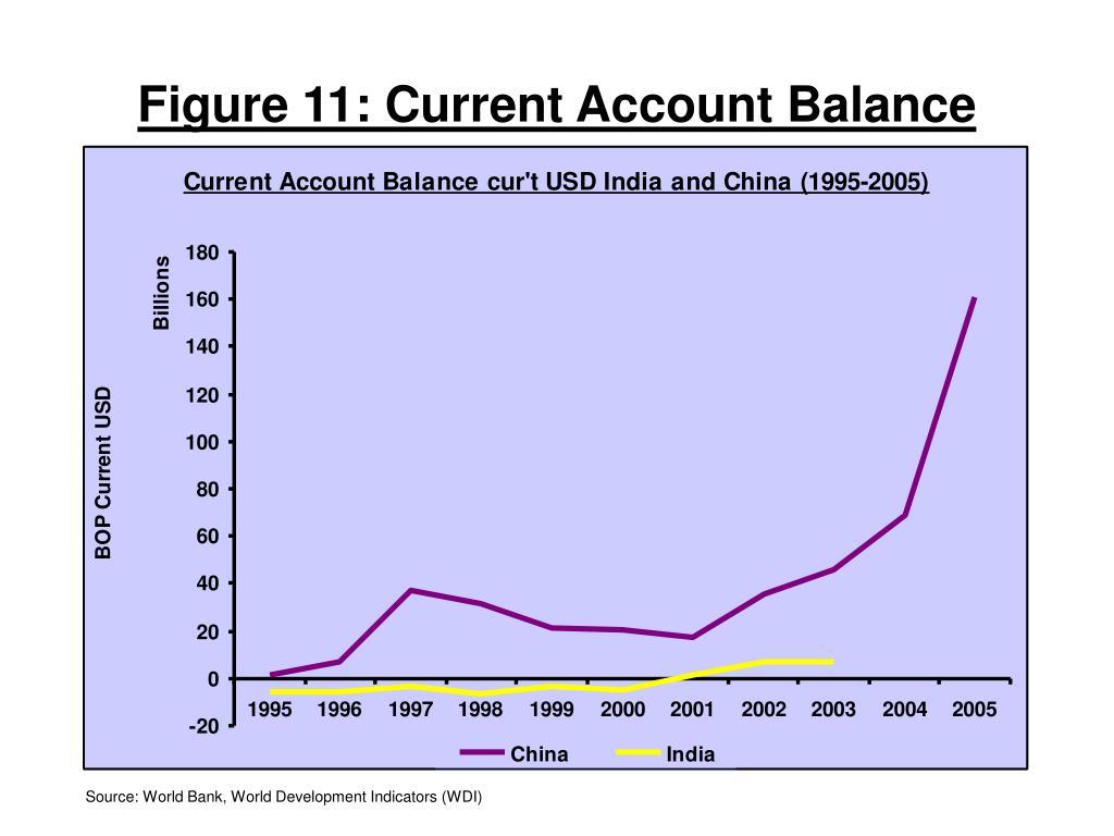 Figure 11: Current Account Balance