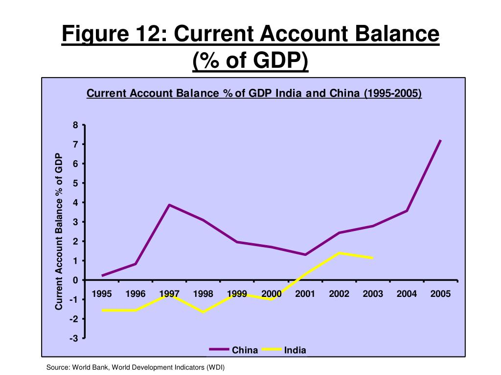 Figure 12: Current Account Balance