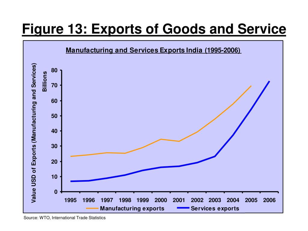 Figure 13: Exports of Goods and Service